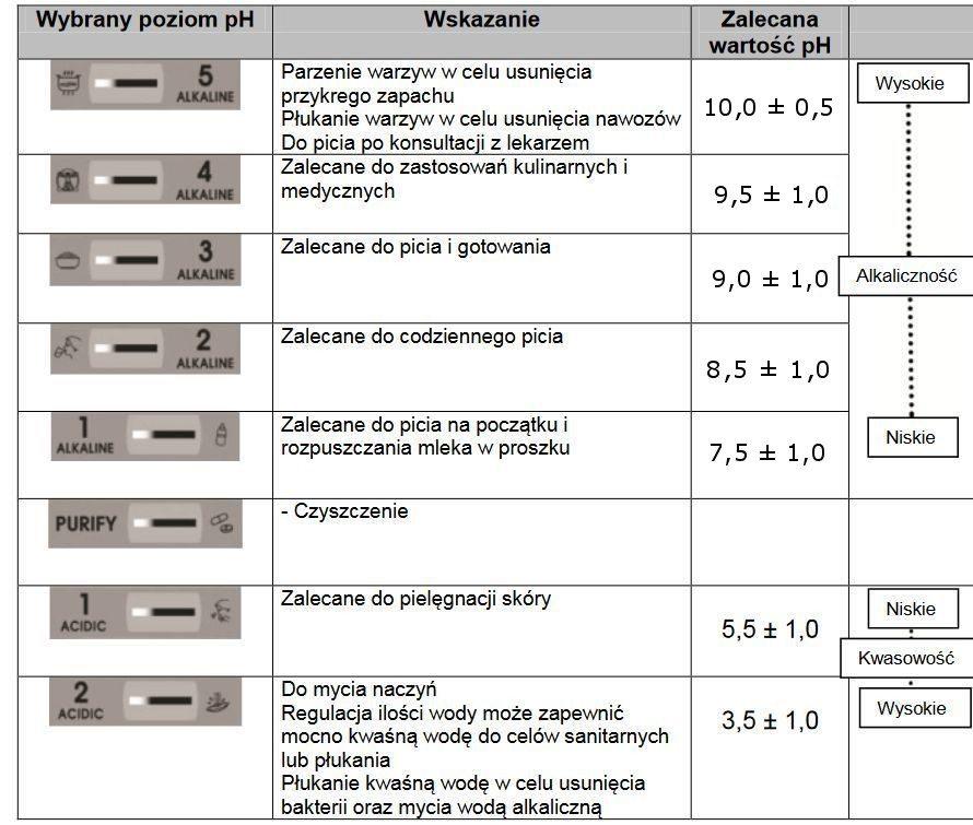 Jonizator wody Biontech 505N