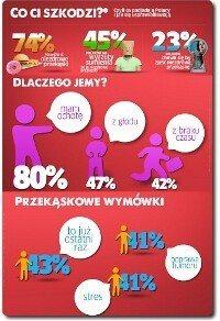 Co Ci szkodzi? Nawyki żywieniowe Polaków