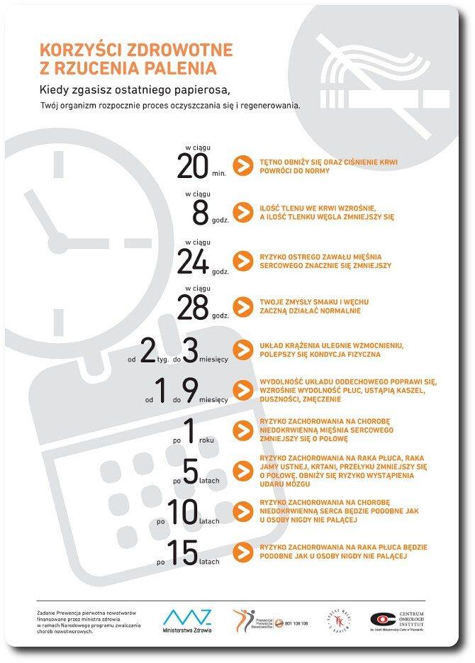 Korzyści z rzucenia palenia