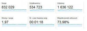 źródło: Google Analytics dla OlgaSmile.com