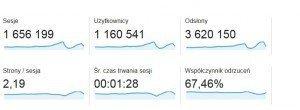Statystyki OlgaSmile.com
