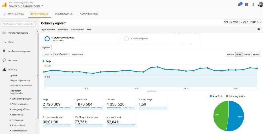 Google Analytics dla OlgaSmile.com